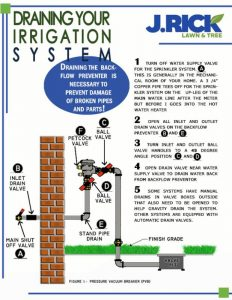 Draining your sprinkler system diagram